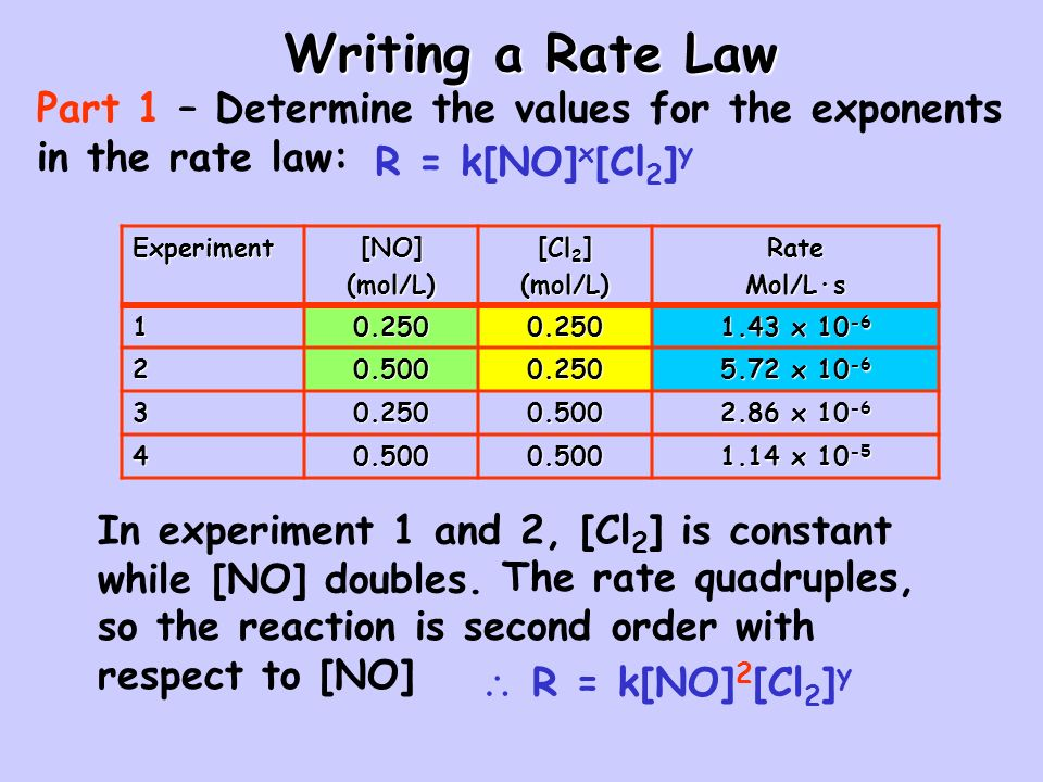 Writing a Rate Law Part 1 – Determine the values for the exponents in the rate law: R = k[NO]x[Cl2]y.